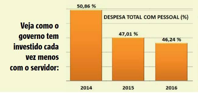 Gráfico de Despesa com Pessoal
