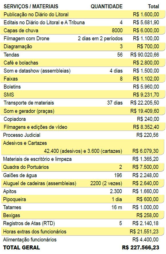 SERVIÇOS / MATERIAIS - QUANTIDADE - Total Publicação no Diário do Litoral R$ 1.600,00 Editais no Diário do Litoral e A Tribuna 4 R$ 5.681,90 Capas de chuva 8000 R$ 6.000,00 Filmagem com Drone 2 dias em 2 períodos R$ 1.100,00 Diagramação 3 R$ 700,00 Tendas 56 R$ 90.020,66 Café e bolachas R$ 2.800,00 Som e datashow (assembleias) 4 dias R$ 1.500,00 Faixas 8 R$ 1.102,00 Boletins R$ 5.960,00 SMS R$ 9.231,70 Transporte de materiais 37 dias R$ 22.205,50 Som e gerador (praças) R$ 19.409,60 Copiadora R$ 240,00 Filmagens e edições de vídeo R$ 8.352,40 SERVIÇOS / MATERIAIS QUANTIDADE Total Processo Judicial R$ 220,56 Adesivos e Cartazes 42.400 (adesivos) e 3.600 (cartazes) R$ 6.079,30 Materiais de escritório e limpeza R$ 1.365,20 Quadra do Portuários 2 R$ 7.500,00 Galões de água 196 R$ 2.248,00 Aluguel de cadeiras (assembleias) 2200 (2 vezes) R$ 2.640,00 Apitos 2.300 R$ 1.660,00 Pipoqueira 1 dia R$ 600,00 Tatames 16 m R$ 1.000,00 Bexigas R$ 258,00 Registros de Atas (RTD) 5 R$ 2.140,18 Horas extras dos funcionários R$ 21.551,23 Alimentação funcionários R$ 4.400,00 TOTAL GERAL R$ 227.566,23