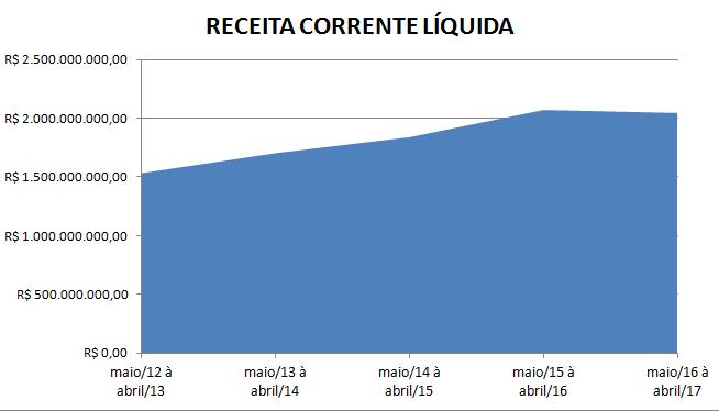 RECEITA CORRENTE LÍQUIDA