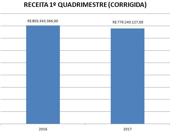 RECEITA CORRENTE LÍQUIDA CORRIGIDA