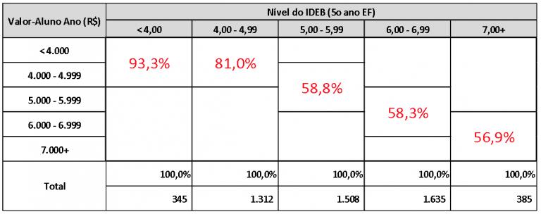 Valor Aluno/Ano x IDEB 2017. Elaborado com SimCAQ, com dados do Siope/FNDE, Finbra/STN 2017 e indicadores educacionais/INEP 2017. Crédito: Thiago Alves (UFG)