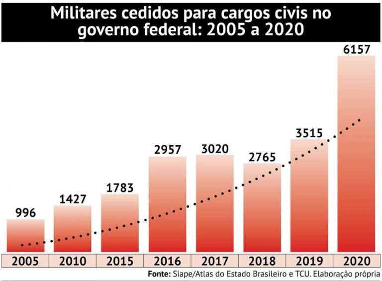 """Gráfico de """"Militares cedidos para cargos civis no governo federal de 2005 a 2020"""" que mostra a seguinte evolução: 2005 = 996, 2010 = 1427, 2015 = 1783, 2016 = 2957, 2017 = 3020, 2018 = 2765, 2019 = 3515 e 2020 = 6157."""