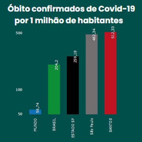 Gráfico de óbitos confirmados de COVID-19 por 1 milhão de habitantes