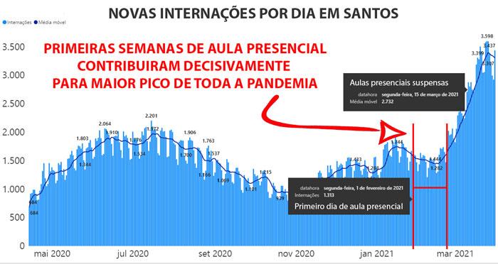 Imagem: Gráfico de novas internações por dia em Santos (https://www.seade.gov.br/coronavirus/) mostra que as primeiras semanas de aula presencial (iniciadas dia 01/02) contribuiram decisivamente para maior pico de toda a pandemia.