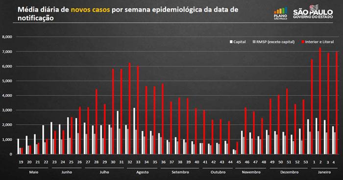Gráfico com a média diária de novos casos em SP mostra que estamos no pior momento em toda a pandemia.