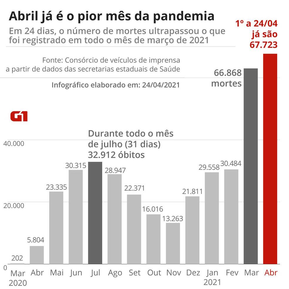 Imagem: Gráfico mostra que o pico de mortes de COVID-19 em Abril de 2021 (67.723). Tendo Março de 2021 o segundo mês com mais mortes (66.868). E Julho de 2020 o terceiro com menos da metade de mortes (32.912).