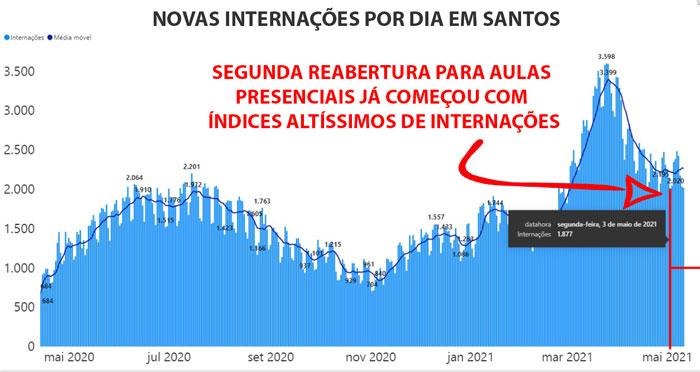 Imagem: Gráfico de novas internações por dia em Santos (https://www.seade.gov.br/coronavirus/) mostra que a segunda reabertura para aulas  presenciais (03/05/2021) já começa com índices altíssimos de internações