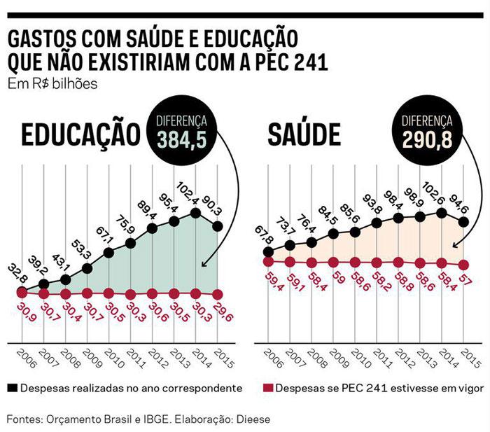 Gráficos mostram que se Congelamento dos Gastos aprovados tivessem válidos desde 2006, o governo investiria R$ 29,6 bi a menos na Educação em 2015