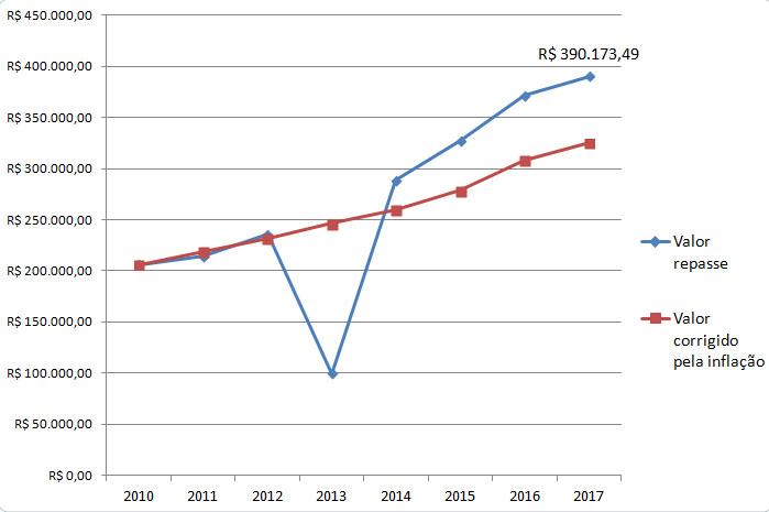 Gráfico mostra repasses aumentando cima da inflação
