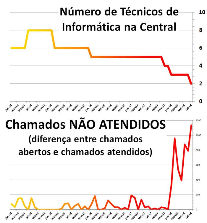 Gráficos provam que com a queda de Técnicos, Chamadas não atendidas estão subindo