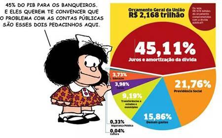 Gráfico do Orçamento Geral da União