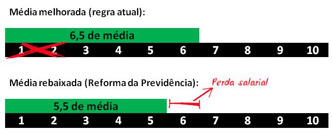 Gráfico mostrando a média melhorada e a média rebaixada