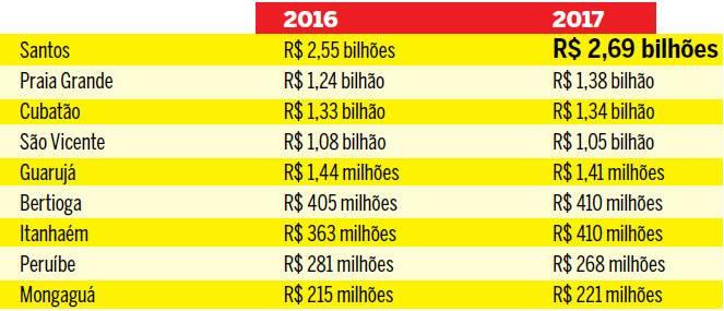 Tabela com a estimativa de arrecadação de todas as cidades da Baixada Santista em 2016 e 2017